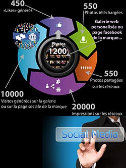 communication digitale par l'image via borne photo booth